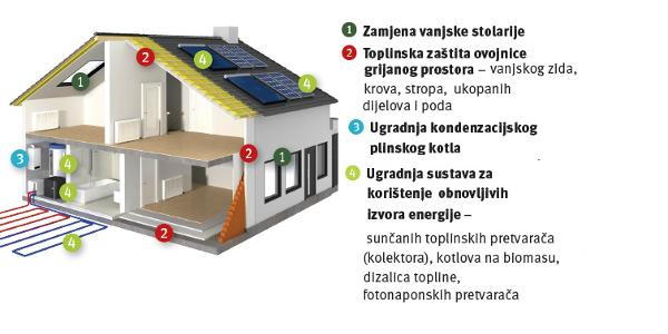 NAJAVLJENO SUFINANCIRANJE ENERGETSKE OBNOVE OBITELJSKIH KUĆA